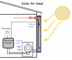 How Does Solar Heating Work Diagram