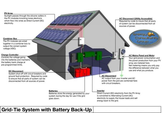 grid tied battery backup solar electric system design