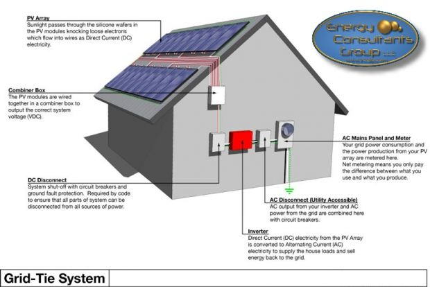 grid tied solar electric system design