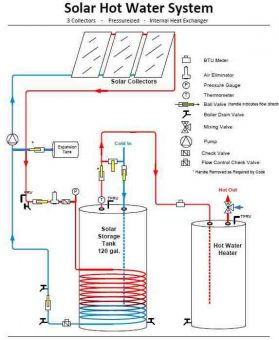 pressurized solar hot water system
